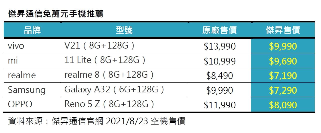 無痛入手!5G手機購機策略 這幾款通通免萬元