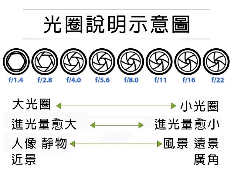 光圈示意圖(三)