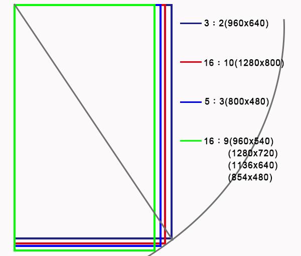 關於手機的螢幕尺寸、比例示意圖3