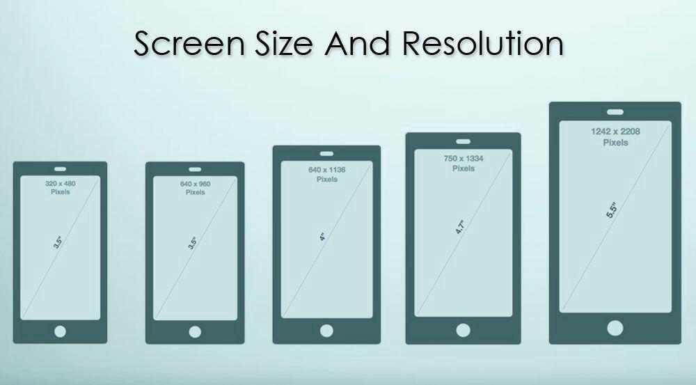 關於手機的螢幕尺寸、比例示意圖1