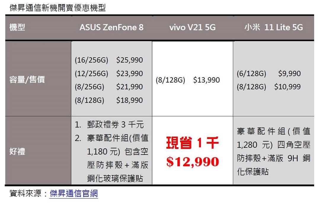 新機比一比 降子買比較省? vivo V21 5G先降1千