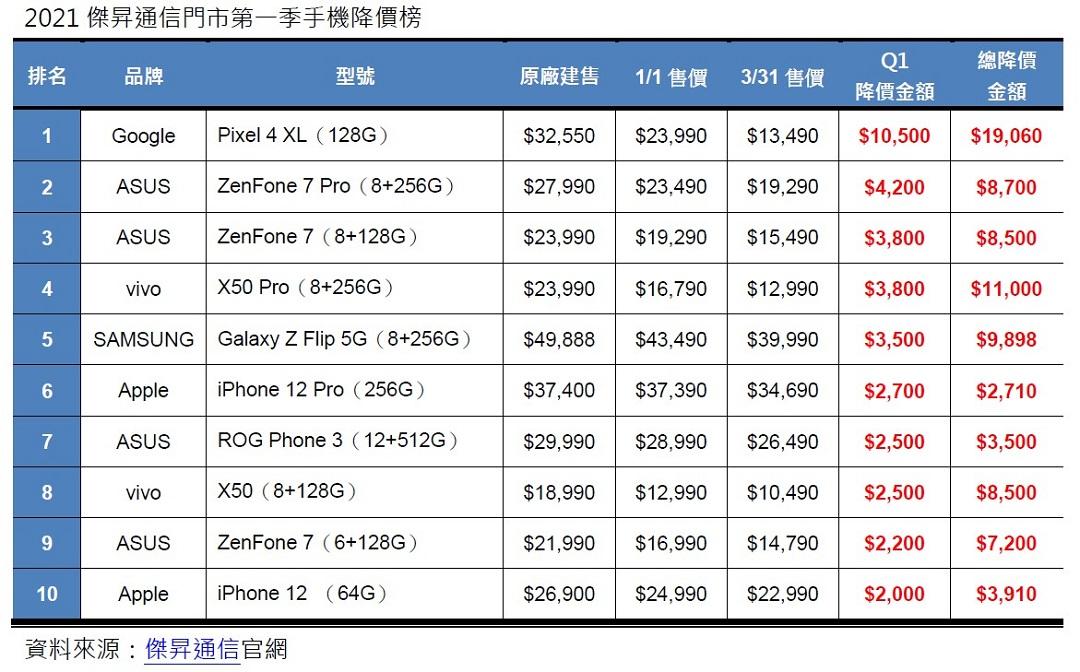 2021傑昇通信門市第一季手機降價榜