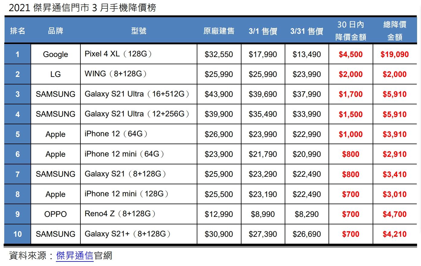 2021傑昇通信門市3月手機降價榜