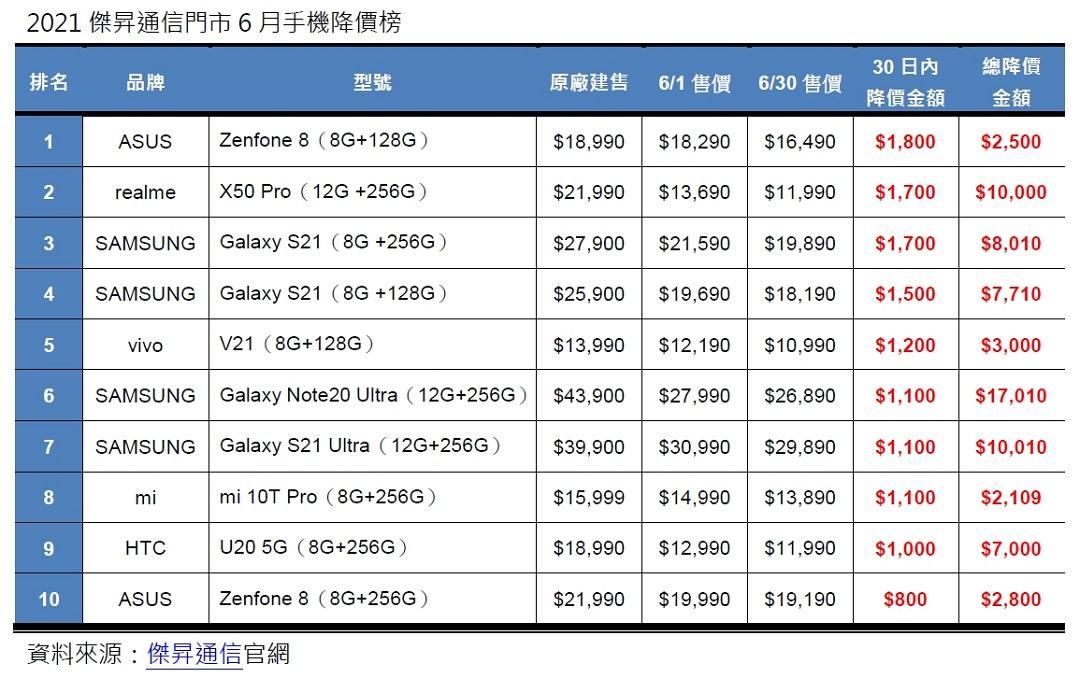 6月手機降價Top10,這些手機降最多!