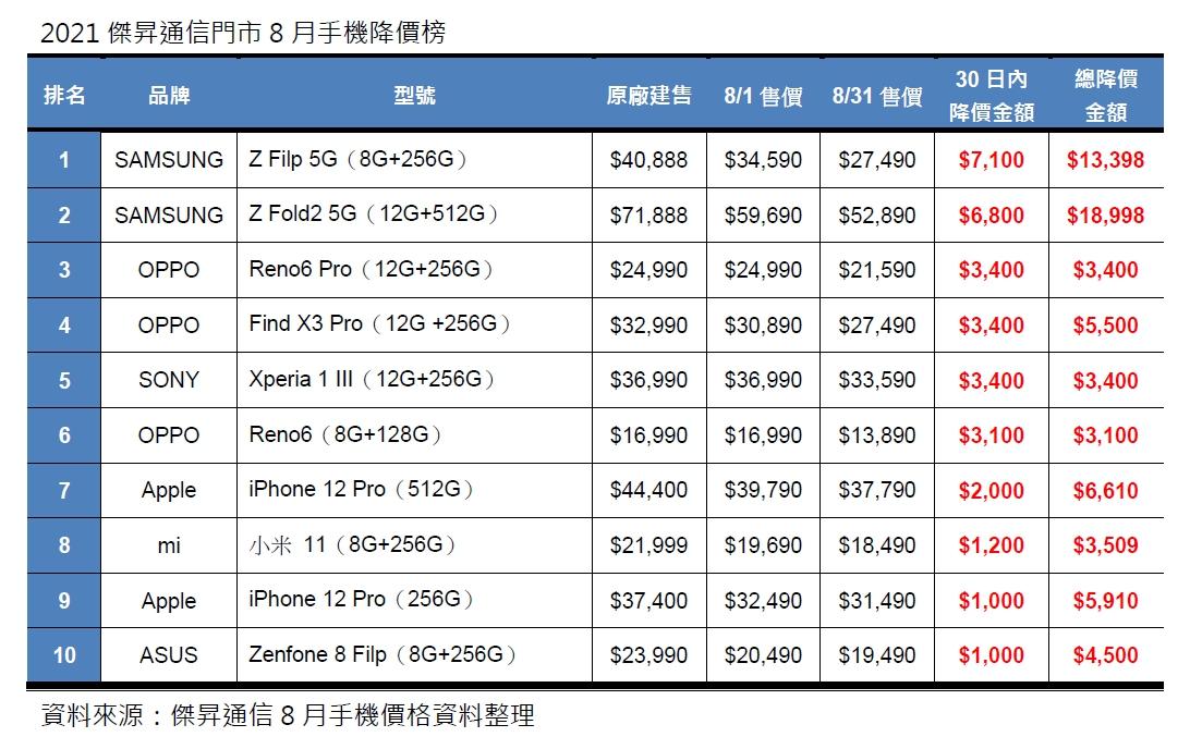8月手機降價Top10,旗艦機帶頭降一波