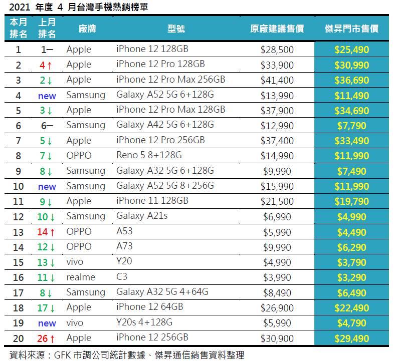 2021年度4月台灣手機熱銷榜單