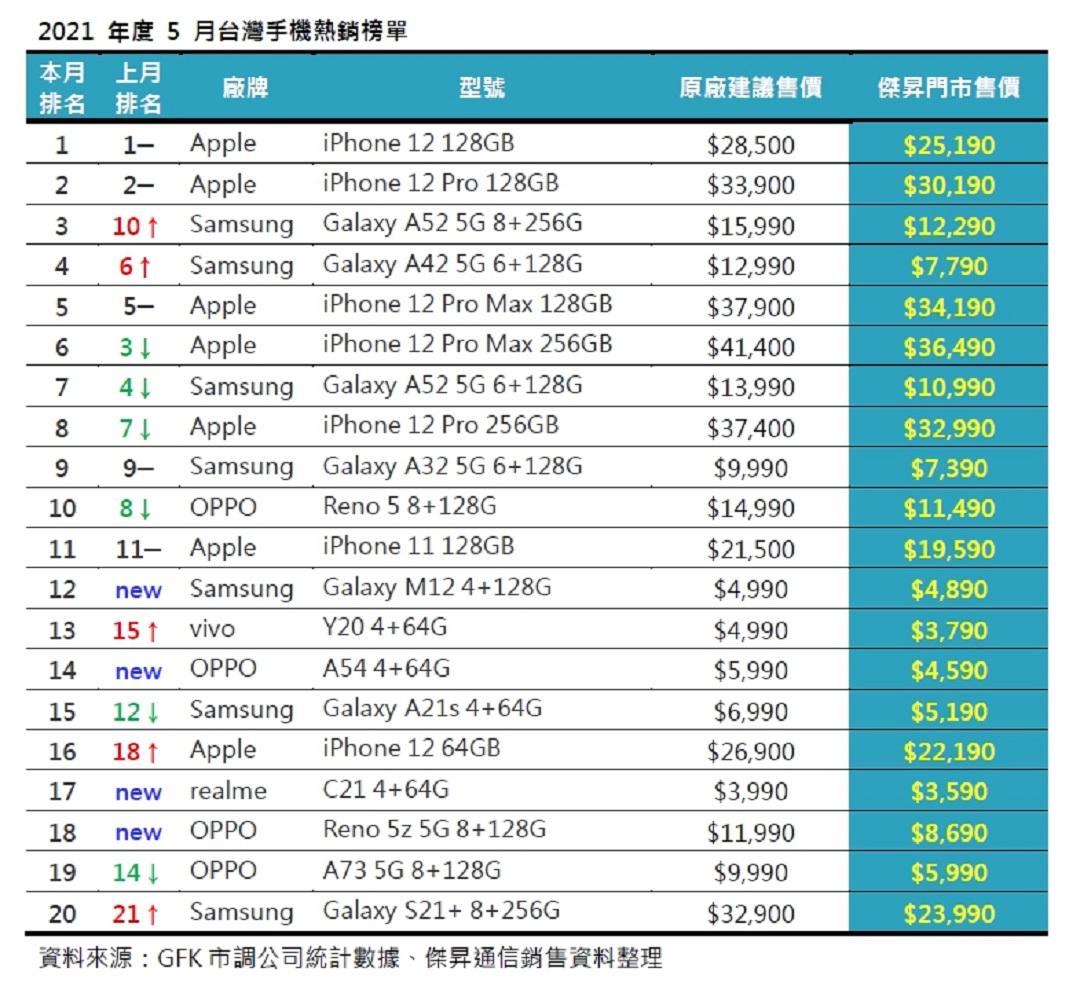 2021年5月台灣手機熱銷榜單
