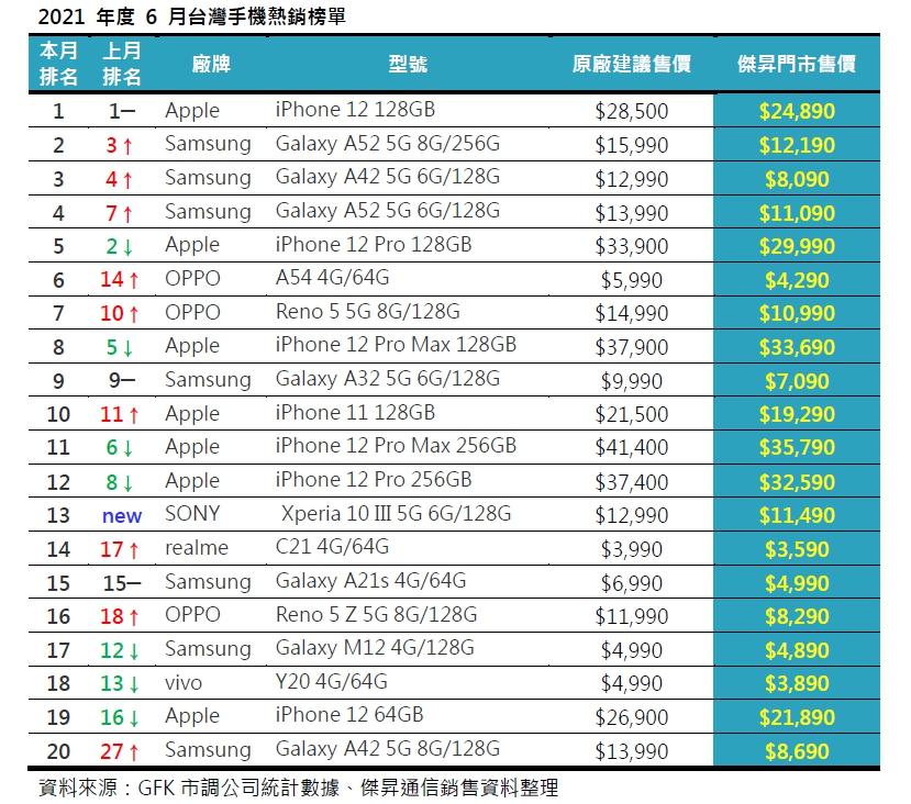 6月手機銷量Top 20! 這些手機賣超多!