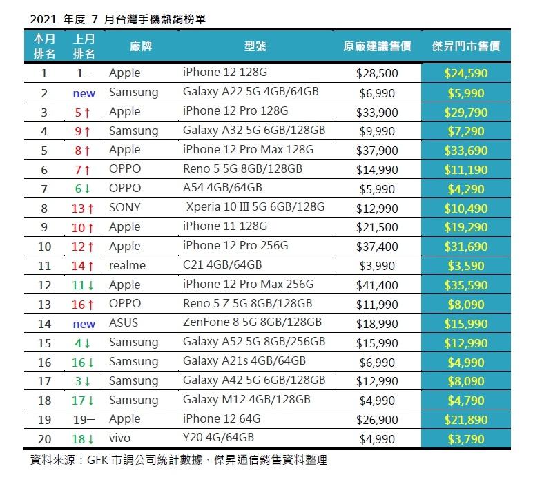 7月手機銷量Top 20! 這些手機賣超多!