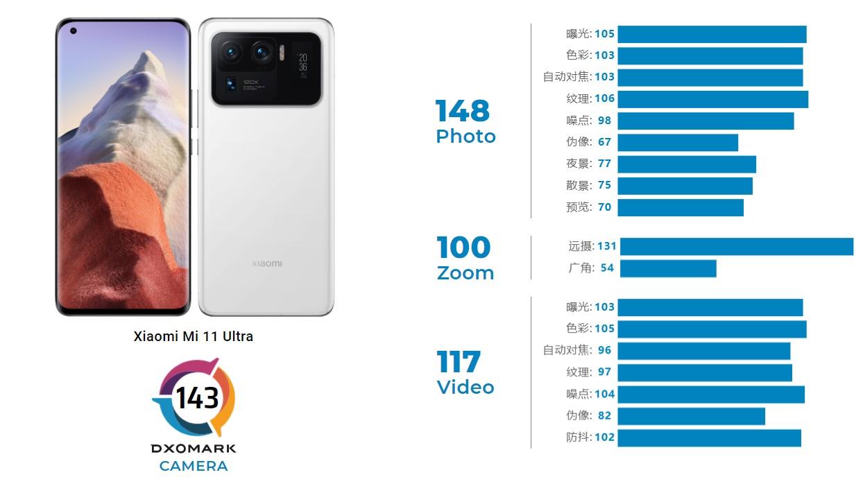 【購機技巧】2021年上半年最佳拍照手機DOXMARK排行榜出爐!拍照王者居然是?!