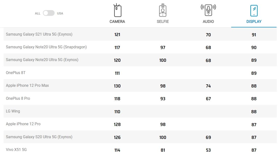 DXOMARK公佈手機螢幕評比調查前十名