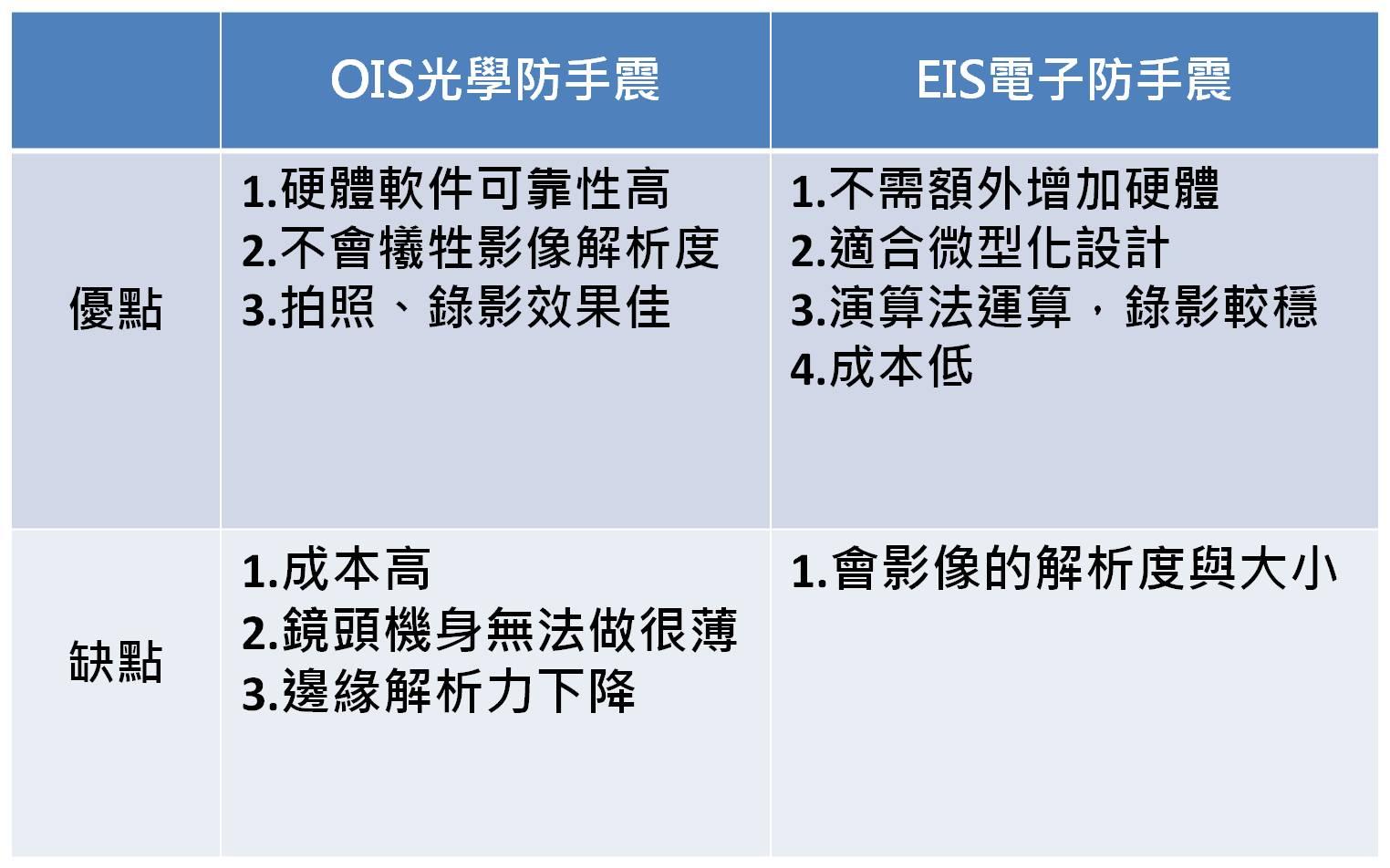 什麼是EIS電子、OIS光學、AIS智能防手震?有什麼差別?-4