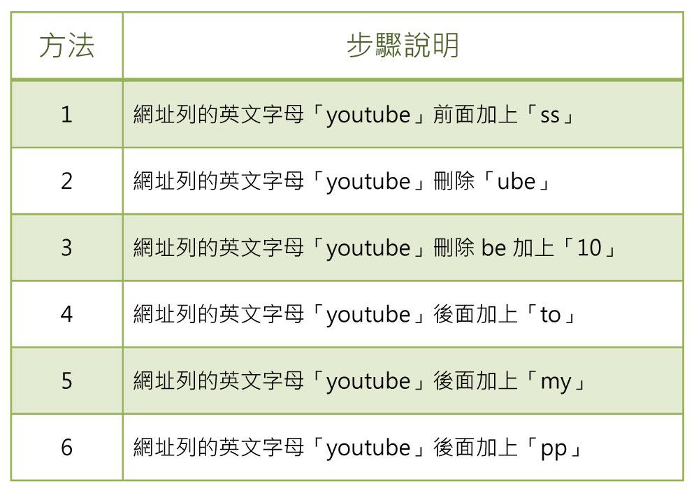 youtube下載步驟說明